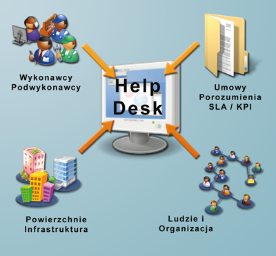 Help-Desk maly