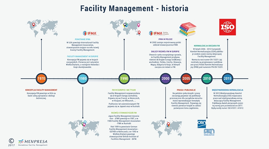 Facility Management - historia